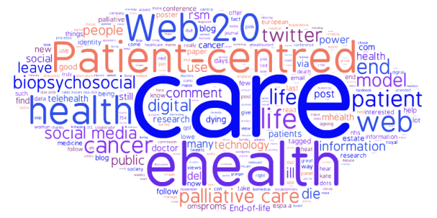 tag cloud february 2014